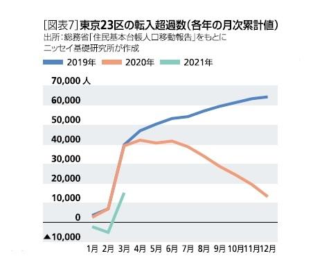 [図表7]東京23区の転入超過数(各年の月次累計値)