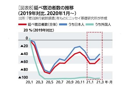 [図表8]延べ宿泊者数の推移(2019年対比、2020年1月~)