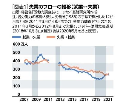 [図表1]失業のフローの推移(就業⇔失業)