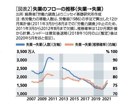 [図表2]失業のフローの推移(失業→失業)
