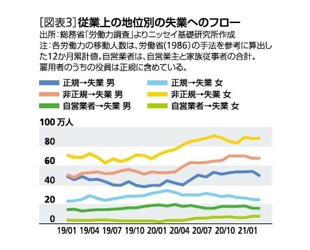 [図表3]従業上の地位別の失業へのフロー