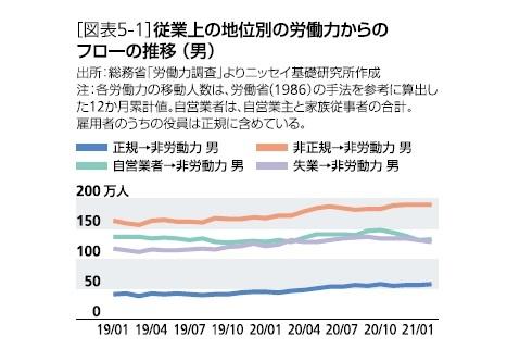[図表5-1]従業上の地位別の労働力からのフローの推移(男)