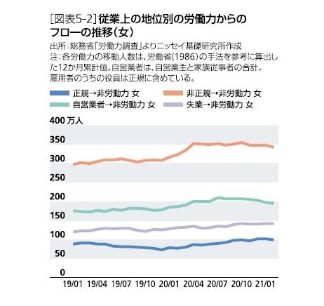 [図表5-2]従業上の地位別の労働力からのフローの推移(女)