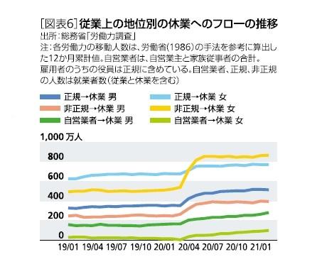 [図表6]従業上の地位別の休業へのフローの推移