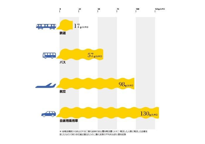 Infocalendar -旅客輸送量あたりの二酸化炭素の排出量[6月5日は世界環境デー]