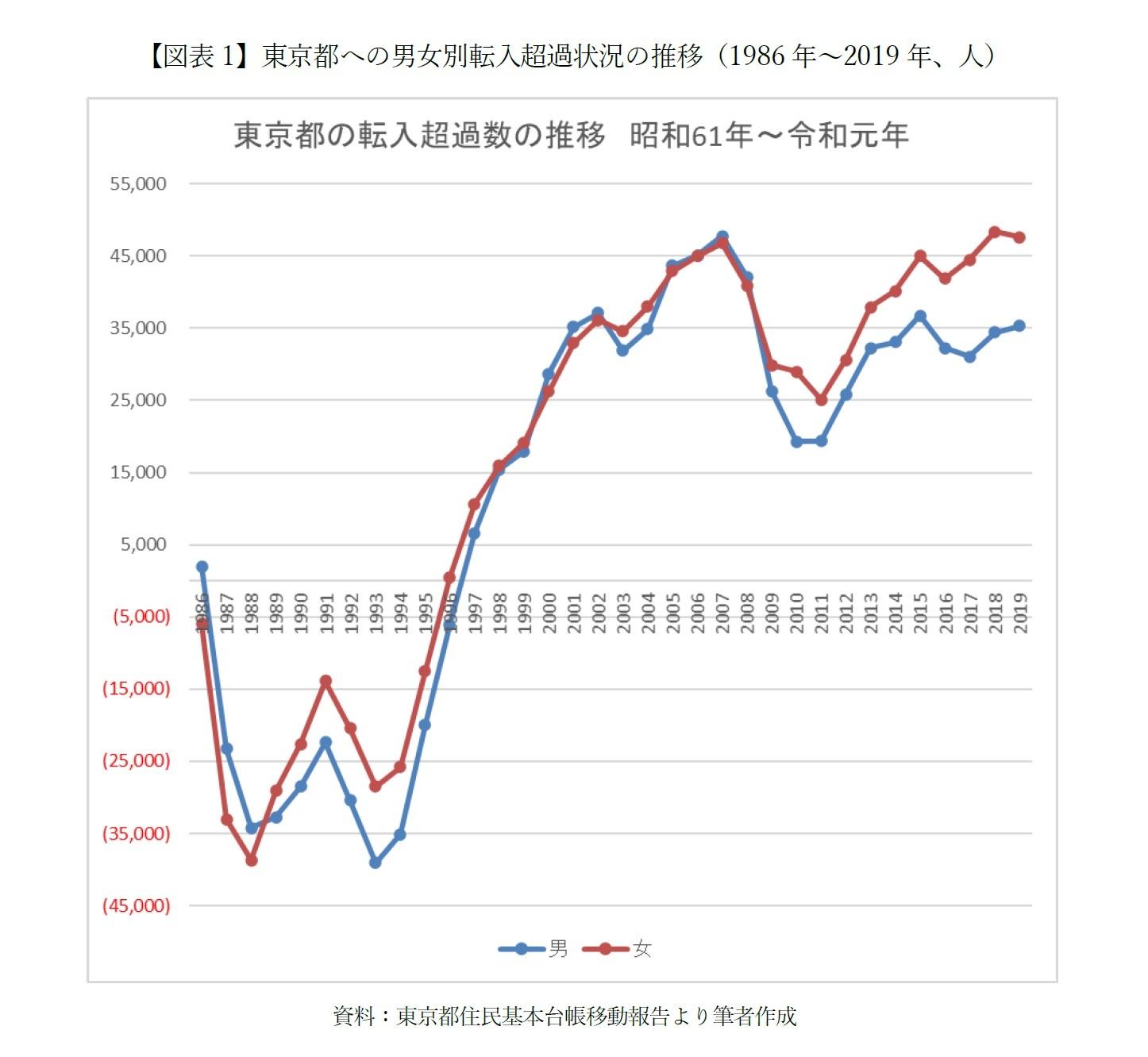 【図表1】東京都への男女別転入超過状況の推移(1986年~2019年、人)