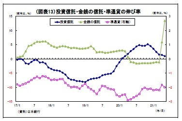 (図表13)投資信託・金銭の信託・準通貨の伸び率