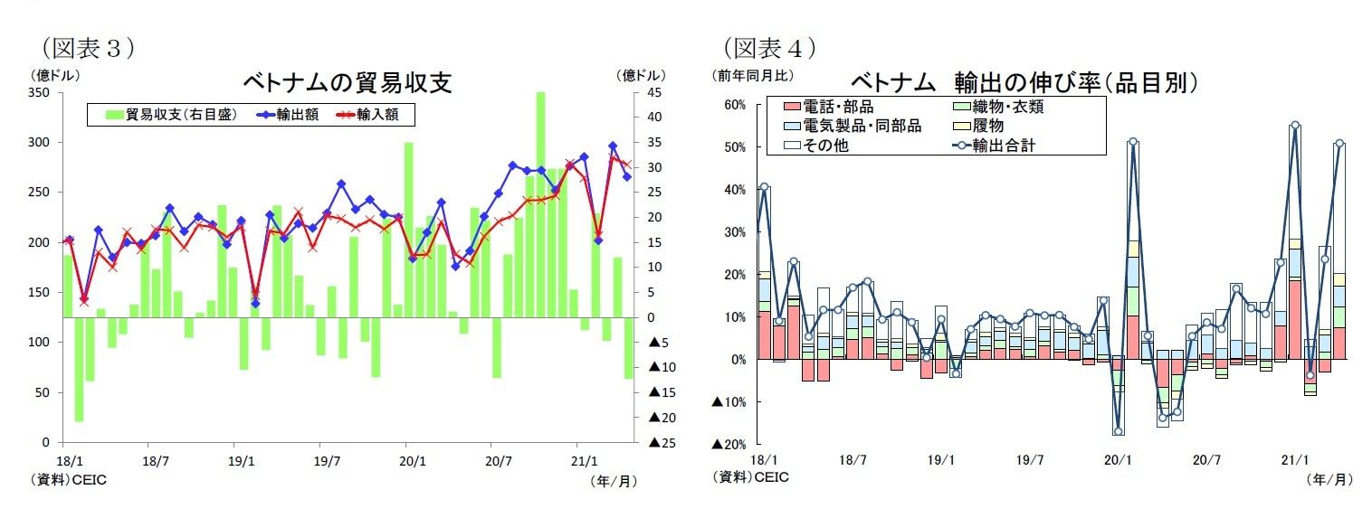 (図表3)ベトナムの貿易収/(図表4)ベトナム輸出の伸び率(品目別)