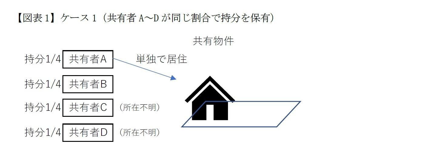 【図表1】ケース1(共有者A~Dが同じ割合で持分を保有)
