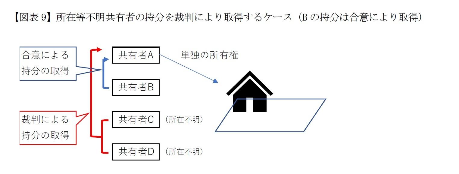 【図表9】所在等不明共有者の持分を裁判により取得するケース(Bの持分は合意により取得)