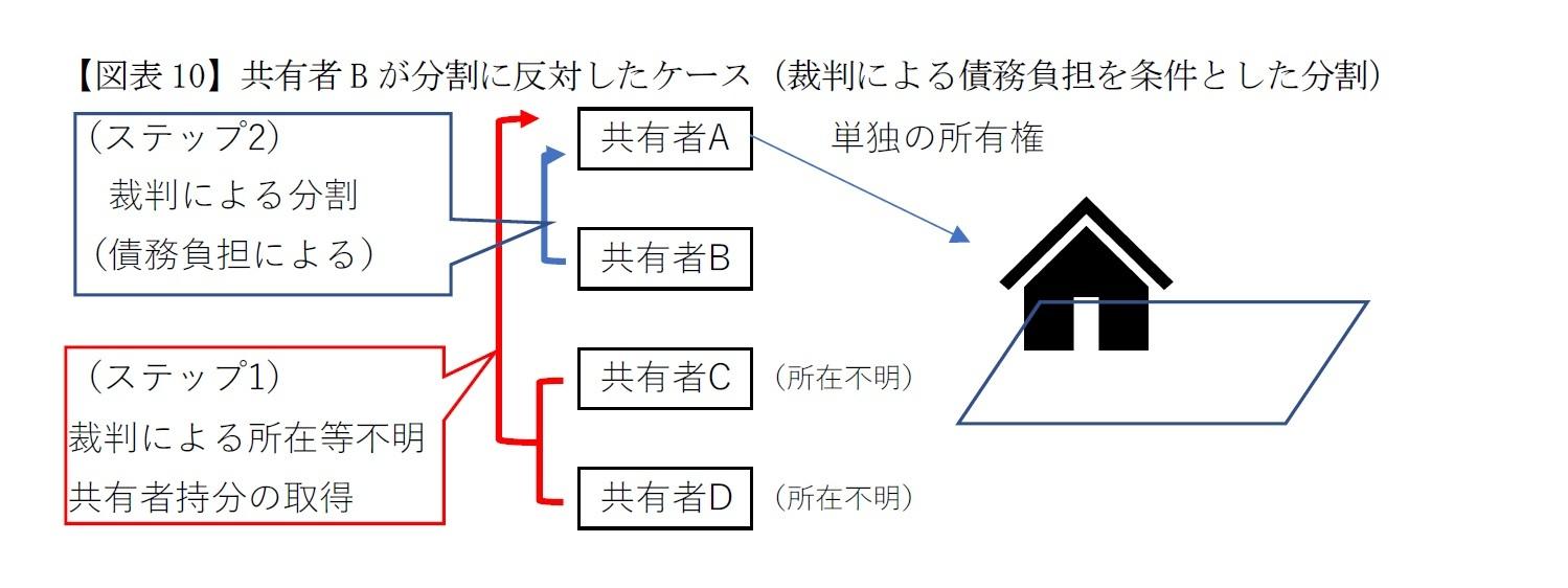 【図表10】共有者Bが分割に反対したケース(裁判による債務負担を条件とした分割)