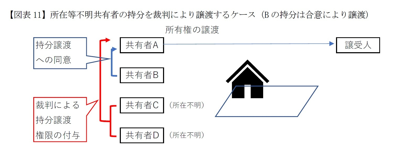 【図表11】所在等不明共有者の持分を裁判により譲渡するケース(Bの持分は合意により譲渡)