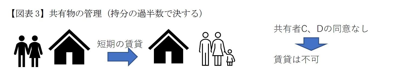 【図表3】共有物の管理(持分の過半数で決する)