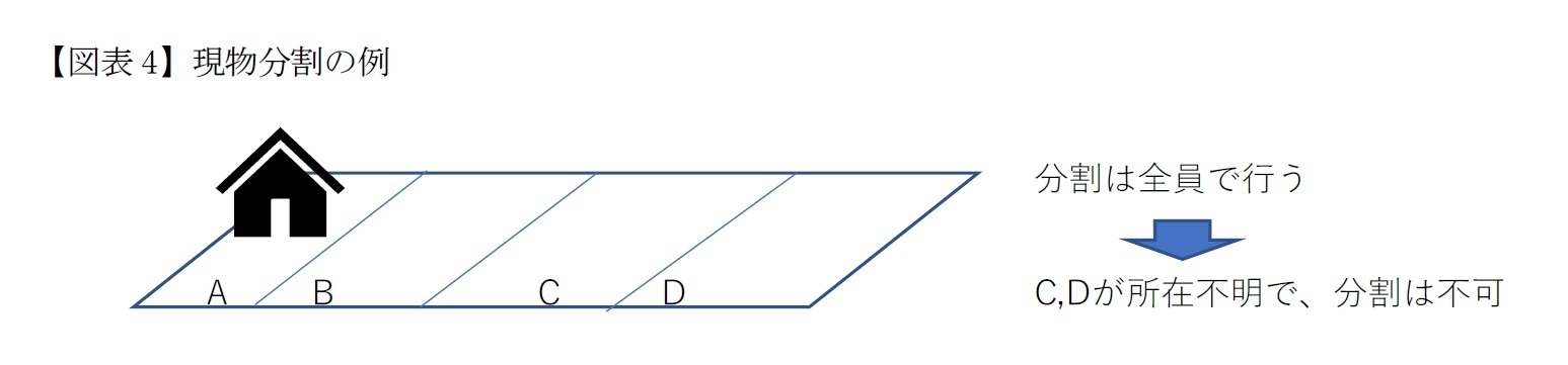 【図表4】現物分割の例