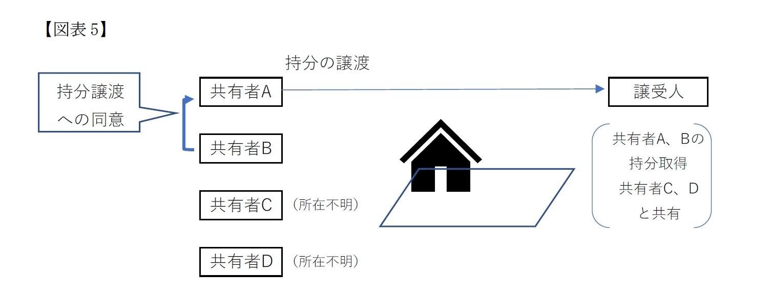 【図表5】共有物の処分(第三者への売却)