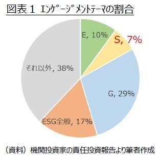 図表1 エンゲージメントテーマの割合