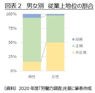 図表2 男女別 従業上地位の割合
