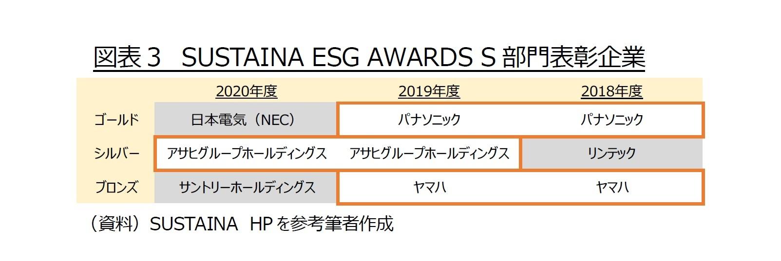 図表3 SUSTAINA ESG AWARDS S部門表彰企業