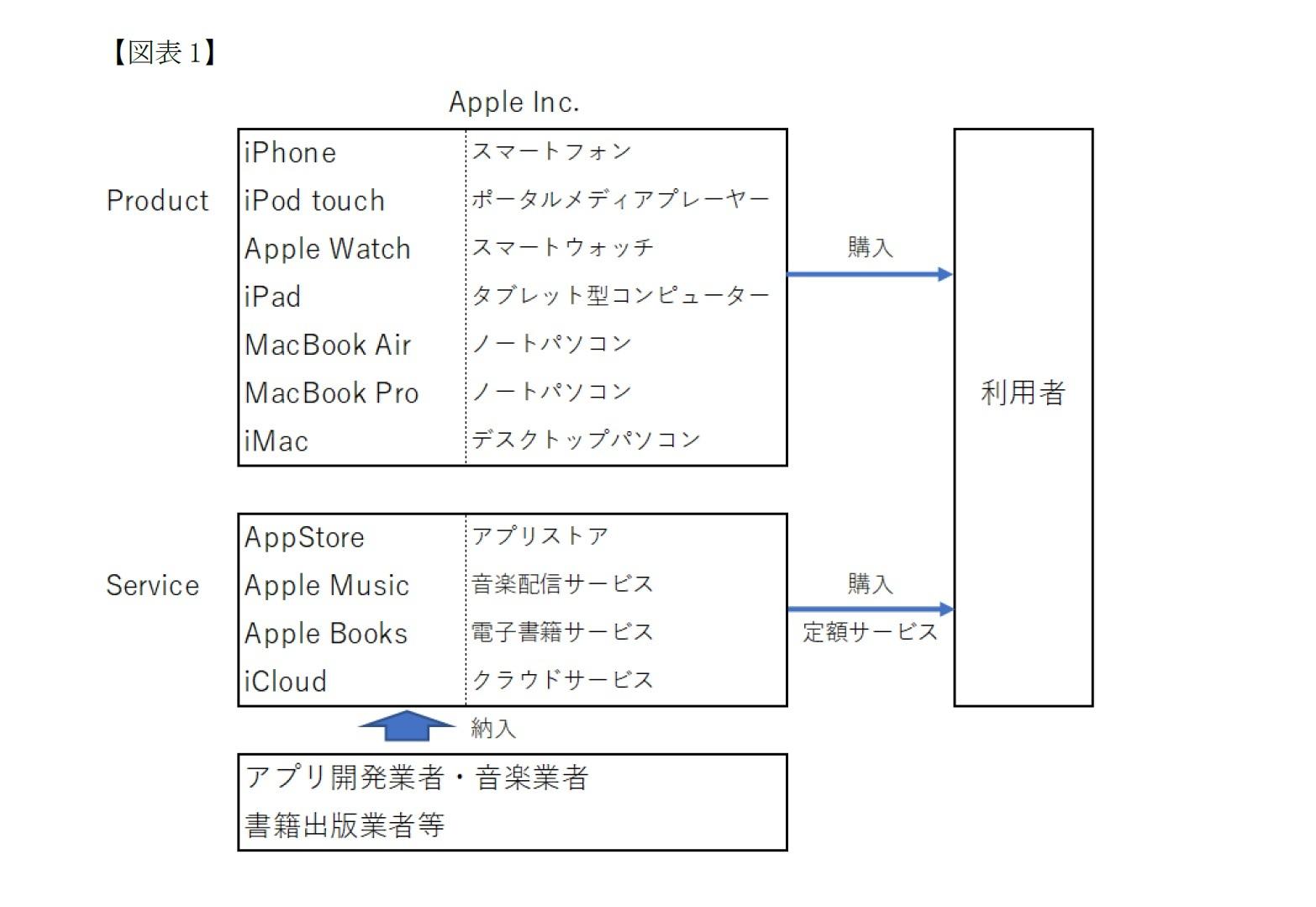 アップルの製品とサービス
