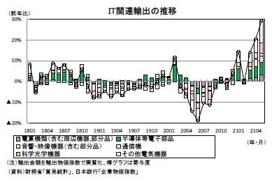 IT関連輸出の推移