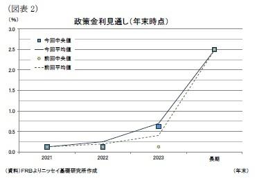 (図表2)政策金利見通し(年末時点)