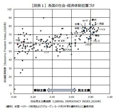 [図表1]各国の社会・経済体制位置づけ