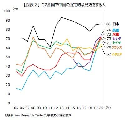 [図表2]G7各国で中国に否定的な見方をする人