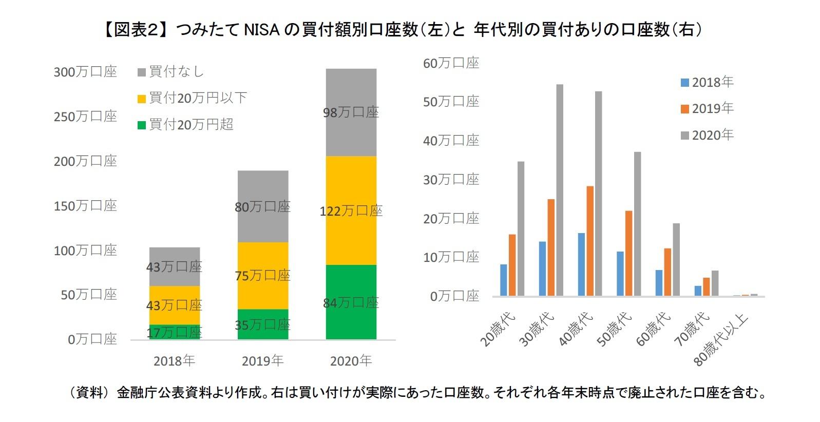 【図表2】 つみたてNISAの買付額別口座数(左)と 年代別の買付ありの口座数(右)