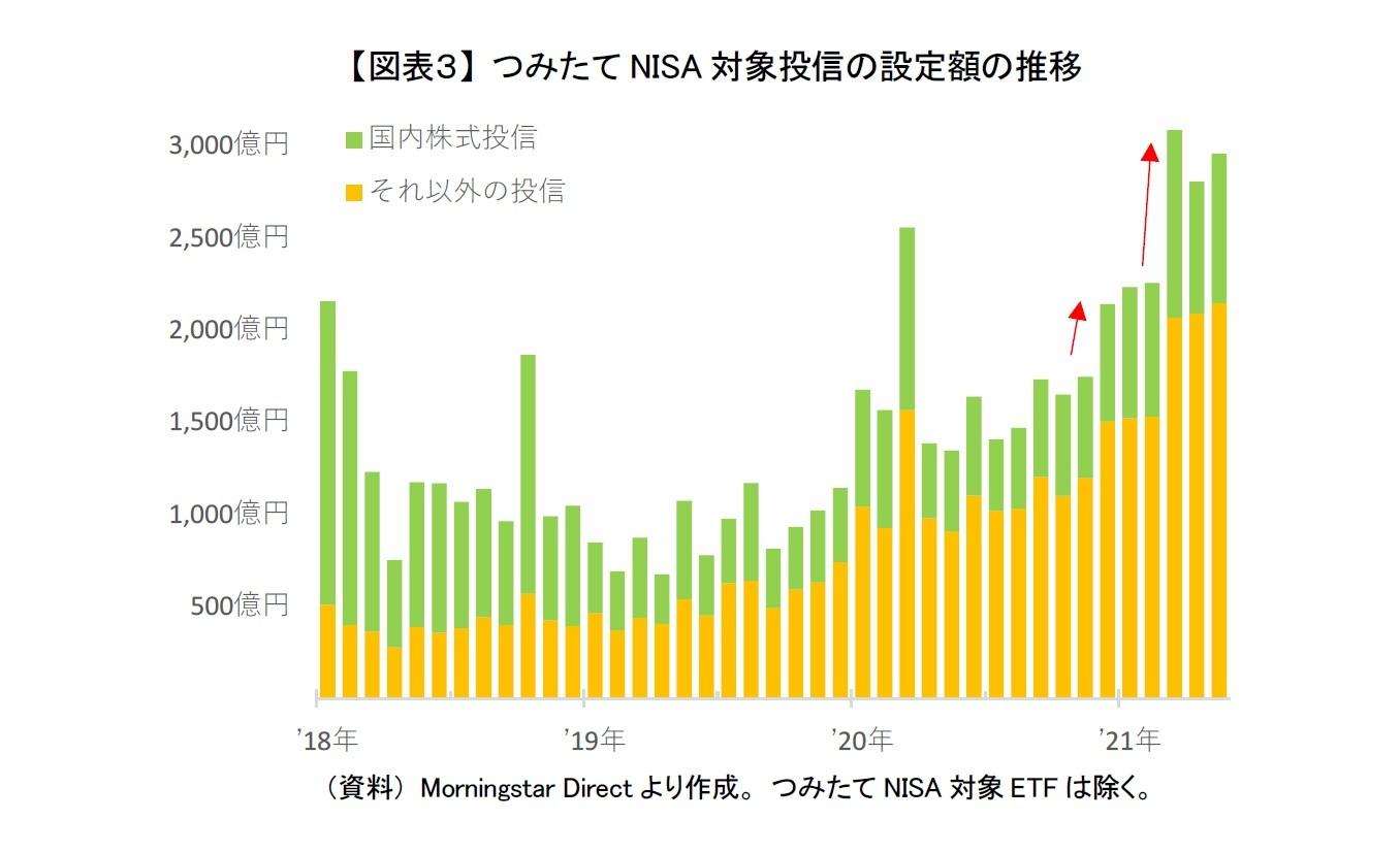 【図表3】 つみたてNISA対象投信の設定額の推移