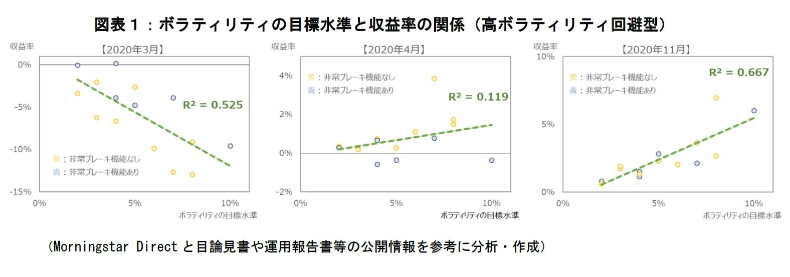 図表1:ボラティリティの目標水準と収益率の