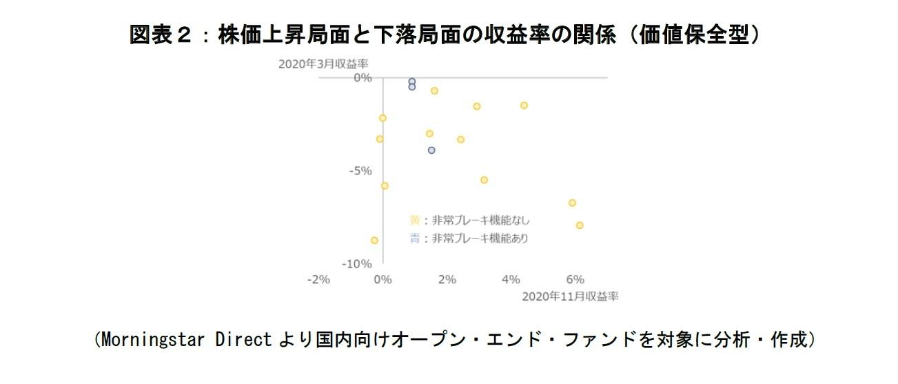 図表2:株価上昇局面と下落局面の収益率の関係