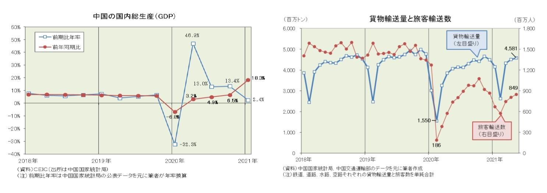 中国の国内総生産(GDP)/貨物輸送量と旅客輸送数
