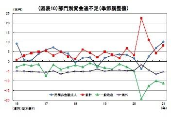 (図表10)部門別資金過不足(季節調整値)