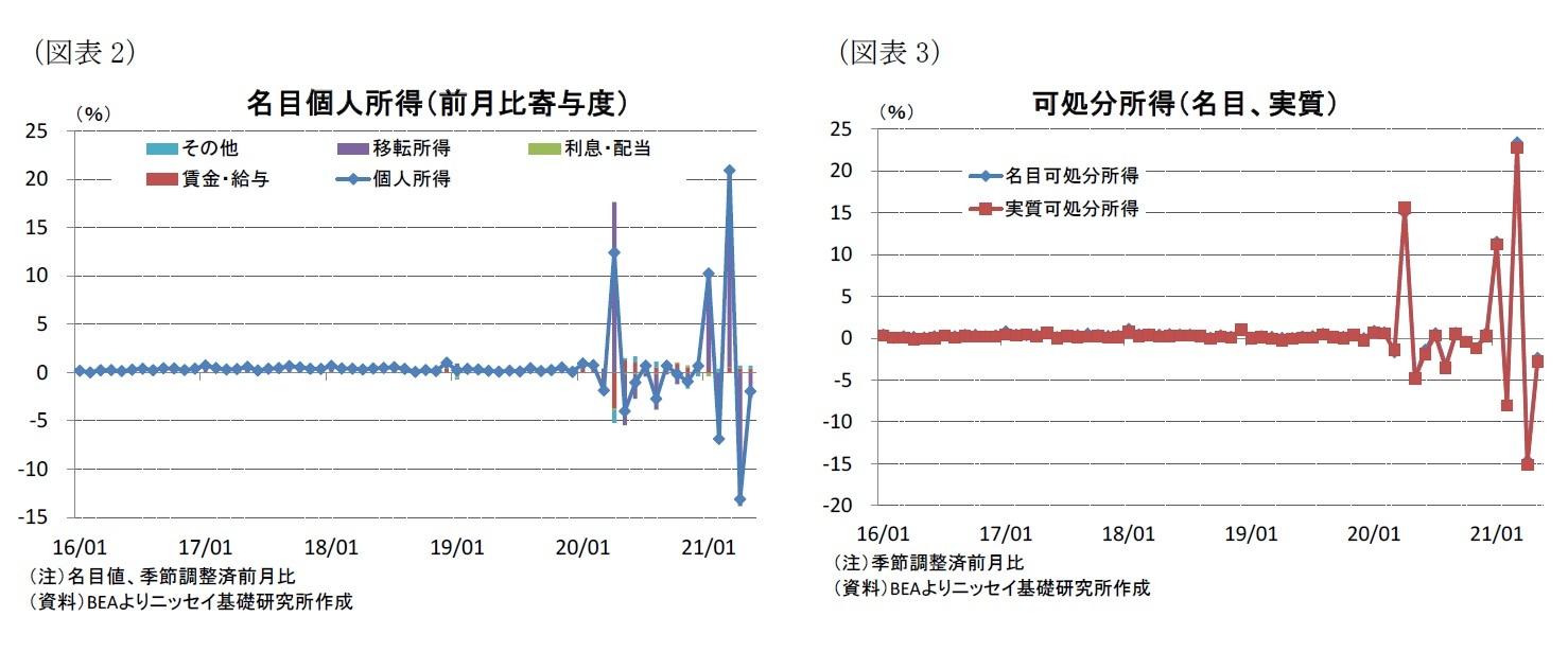 (図表3)(図表3)