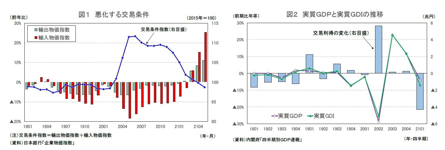 図1 悪化する交易条件/図2 実質GDPと実質GDIの推移