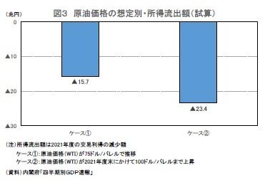 図3 原油価格の想定別・所得流出額(試算)