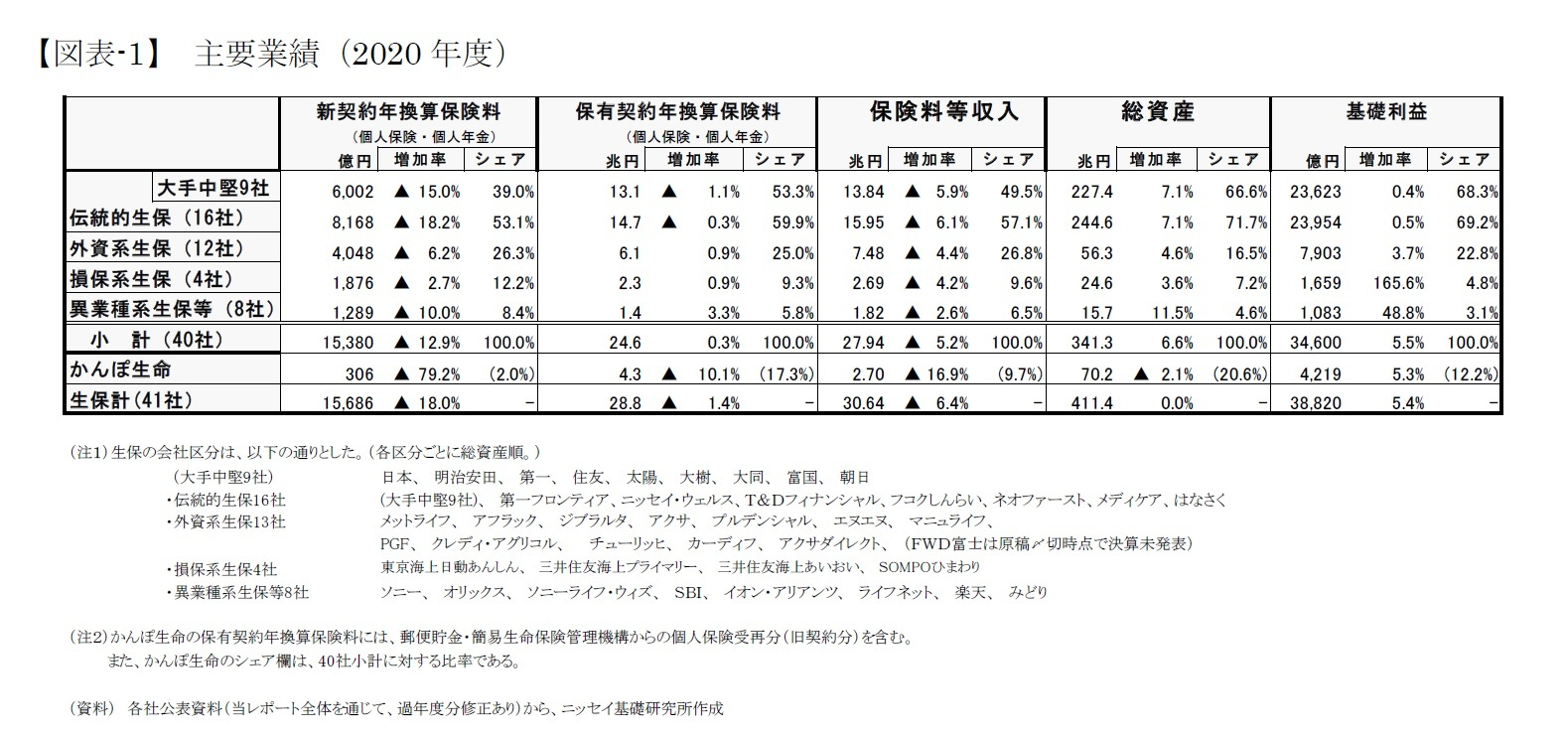 【図表-1】 主要業績(2020年度)