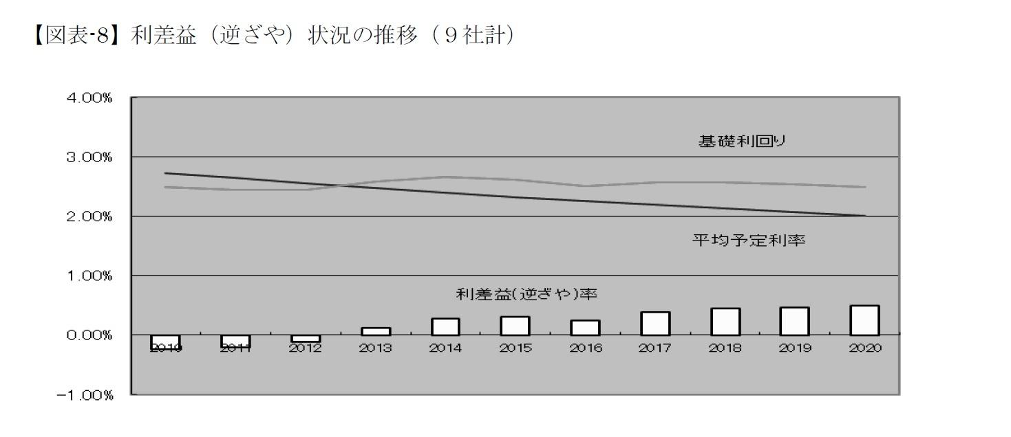 【図表-8】利差益(逆ざや)状況の推移(9社計)