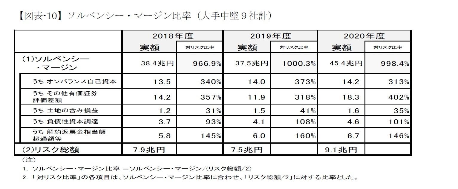 【図表-10】ソルベンシー・マージン比率(大手中堅9社計)