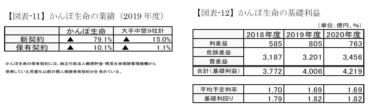 【図表-11】かんぽ生命の業績(2019年度)/【図表-12】かんぽ生命の基礎利益