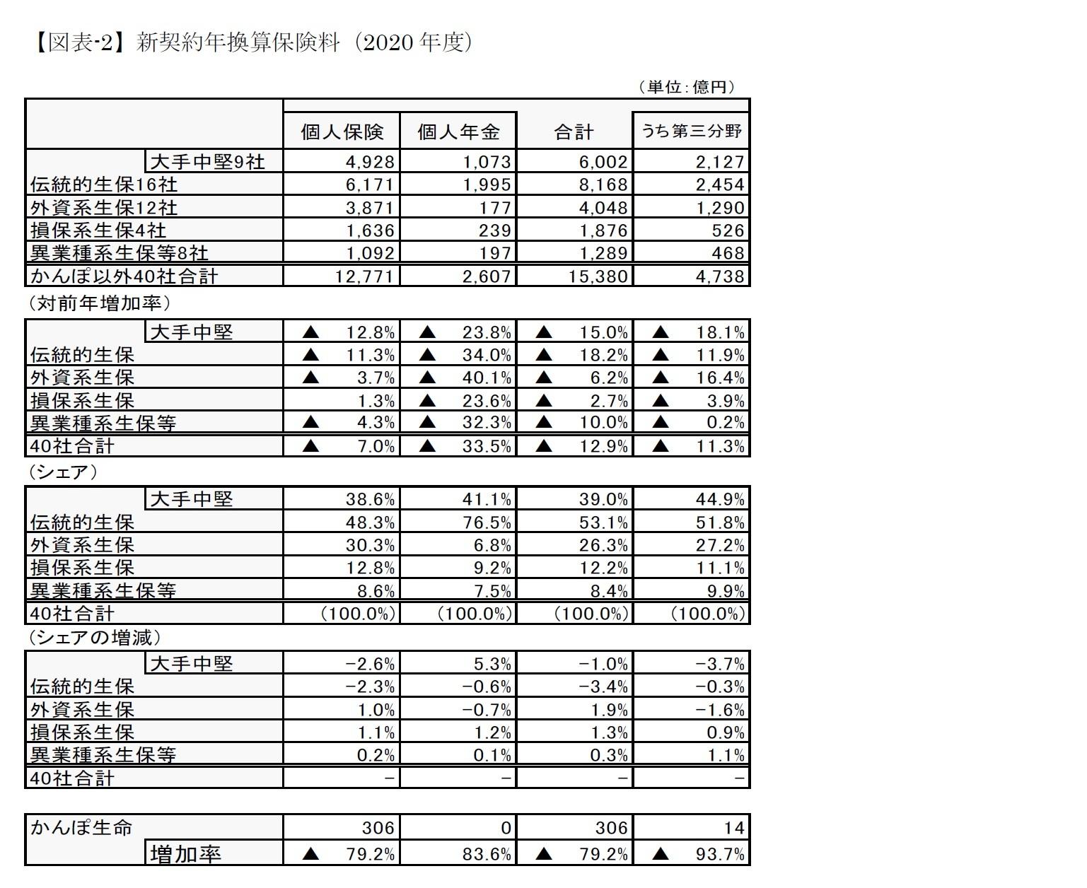 【図表-2】新契約年換算保険料(2020年度)