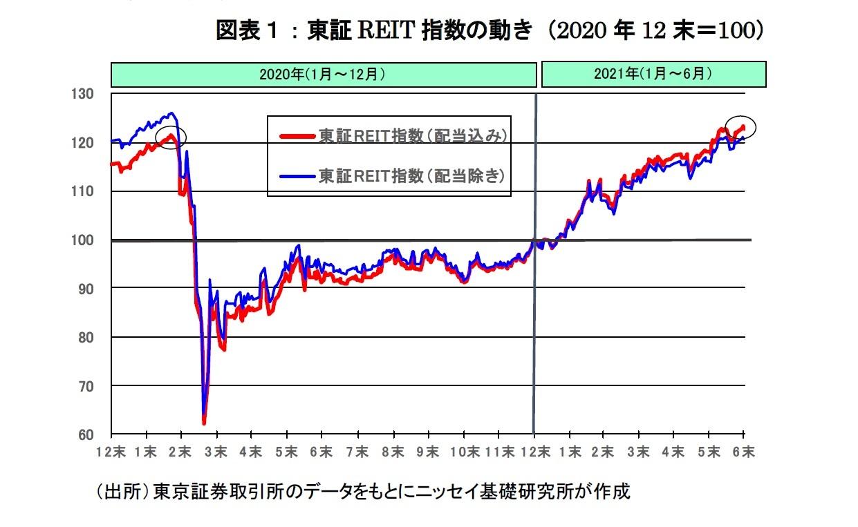 図表1:東証REIT指数の動き(2020年12末=100)