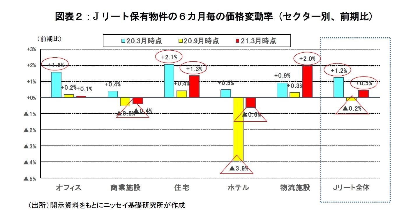 図表2:Jリート保有物件の6カ月毎の価格変動率(セクター別、前期比)