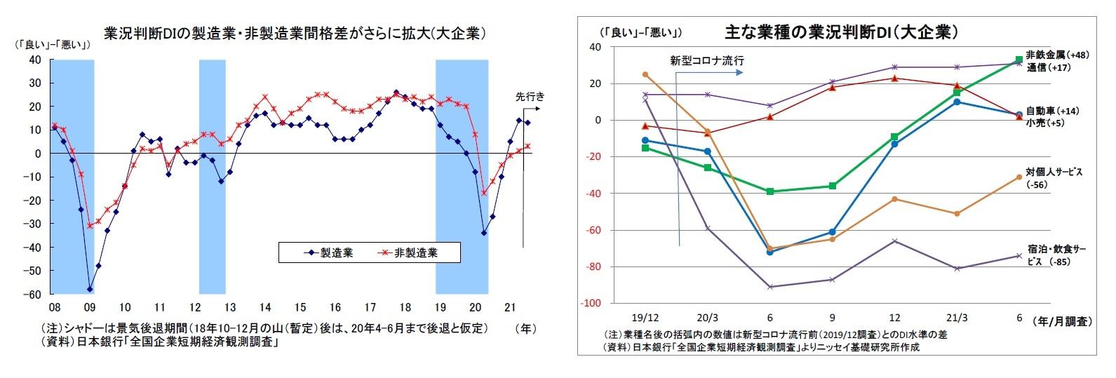 業況判断DIの製造業・非製造業間格差がさらに拡大(大企業)/主な業種の業況判断DI(大企業)