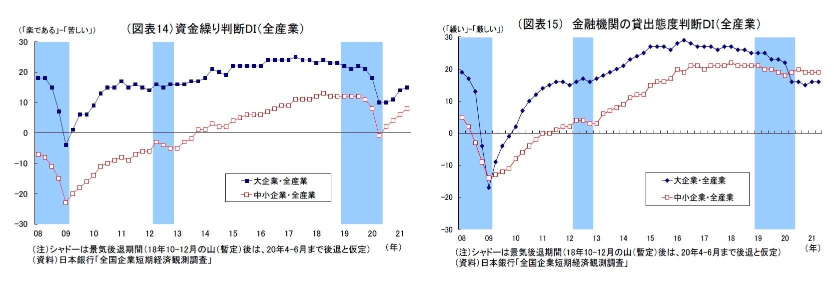 (図表14)資金繰り判断DI(全産業)/(図表15) 金融機関の貸出態度判断DI(全産業)
