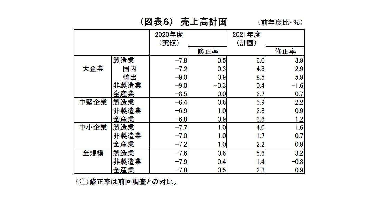 (図表6) 売上高計画