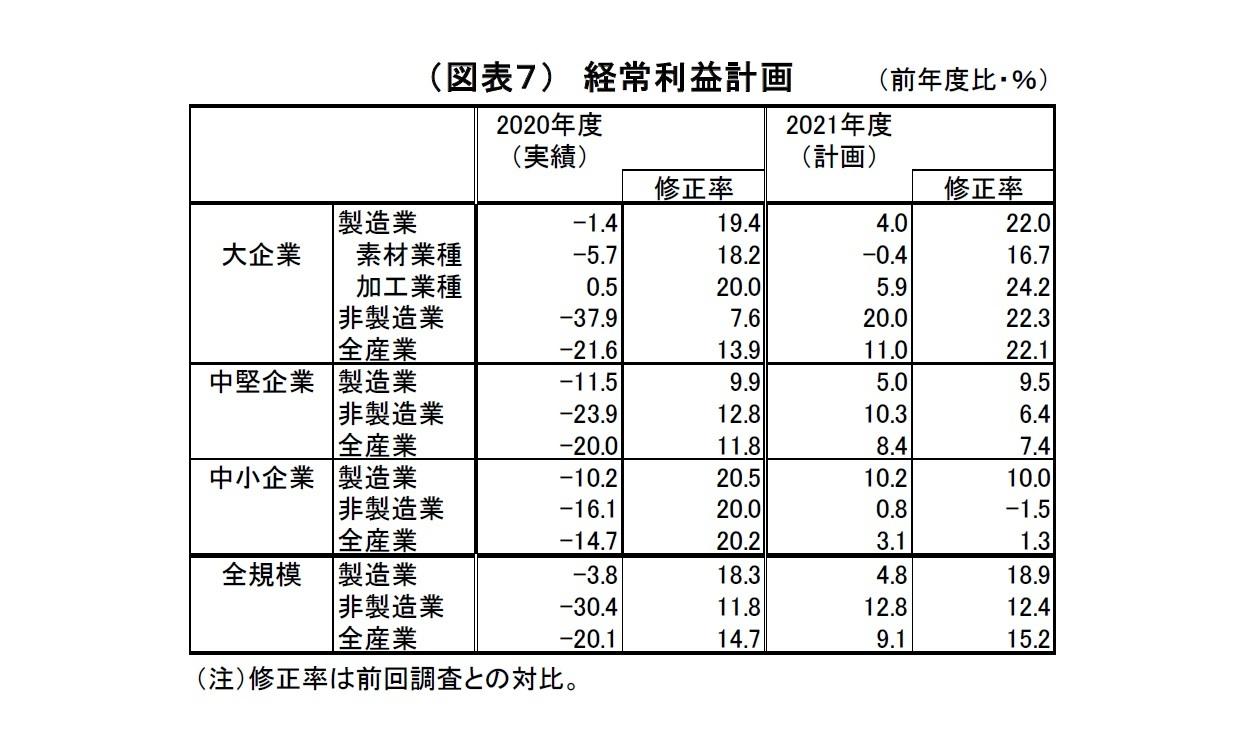 (図表7) 経常利益計画