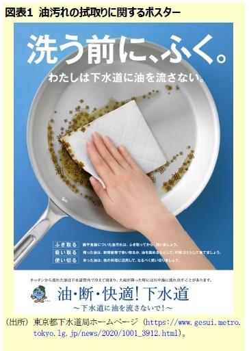 図表1 油汚れの拭取りに関するポスター