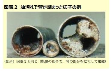 図表2 油汚れで管が詰まった様子の例