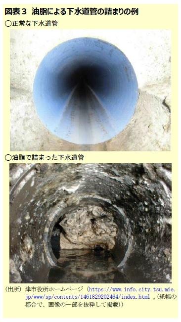図表3 油脂による下水道管の詰まりの例